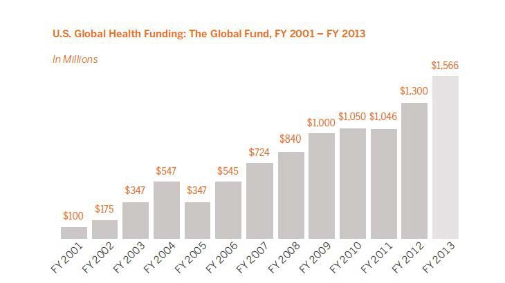 U.S. Global Health Funding: The Global Fund, FY 2001 - FY 2013